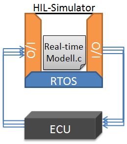 An Electronic control unit in a Hardware-In-The-Loop scenario